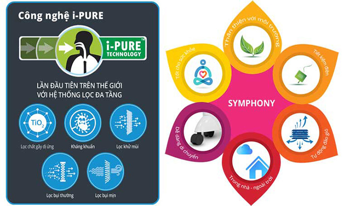 Description: Công nghệ I-Pure trong máy làm mát